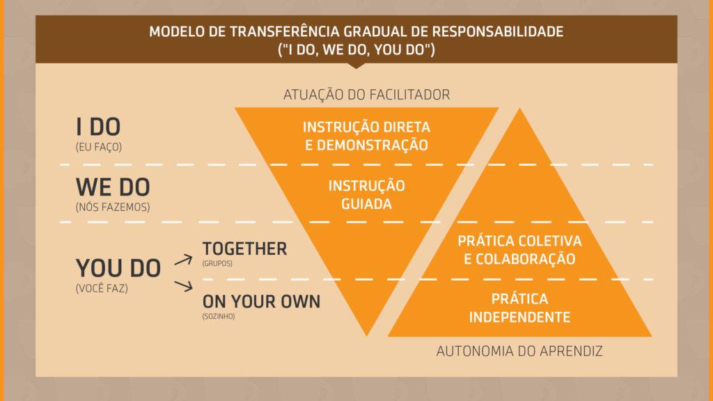 Desenvolvimento gradual de competências - Síntese